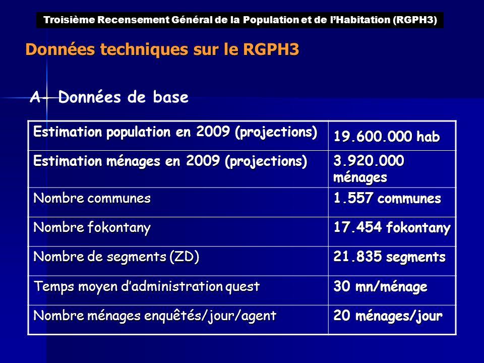 Données techniques sur le RGPH3 Troisième Recensement Général de la Population et de lHabitation (RGPH3) Estimation population en 2009 (projections) 1