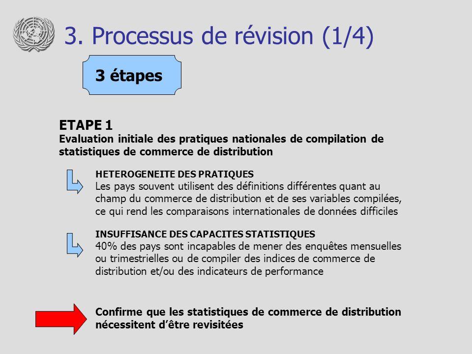 3. Processus de révision (1/4) ETAPE 1 Evaluation initiale des pratiques nationales de compilation de statistiques de commerce de distribution HETEROG