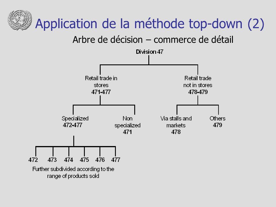 Application de la méthode top-down (2) Arbre de décision – commerce de détail