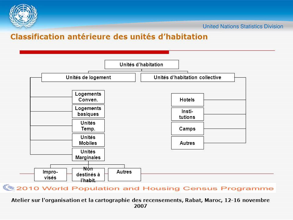 Atelier sur l organisation et la cartographie des recensements, Rabat, Maroc, 12-16 novembre 2007 Classification antérieure des unités dhabitation Unités dhabitation Unités de logement Logements Conven.