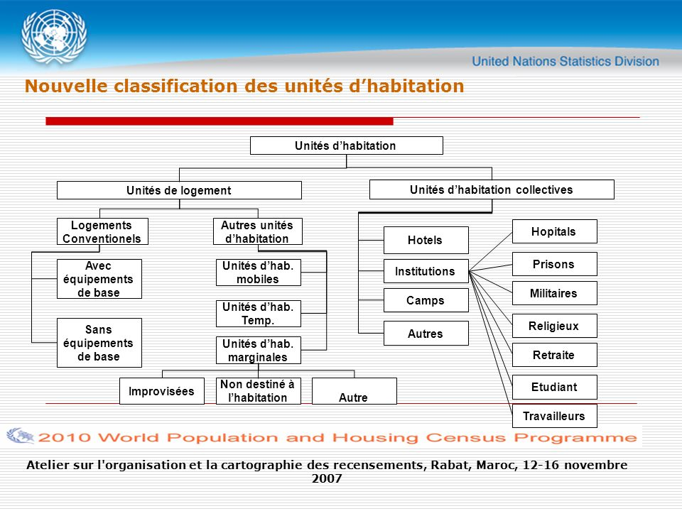 Atelier sur l organisation et la cartographie des recensements, Rabat, Maroc, 12-16 novembre 2007 Nouvelle classification des unités dhabitation Unités dhabitation Unités de logement Logements Conventionels Avec équipements de base Unités dhab.