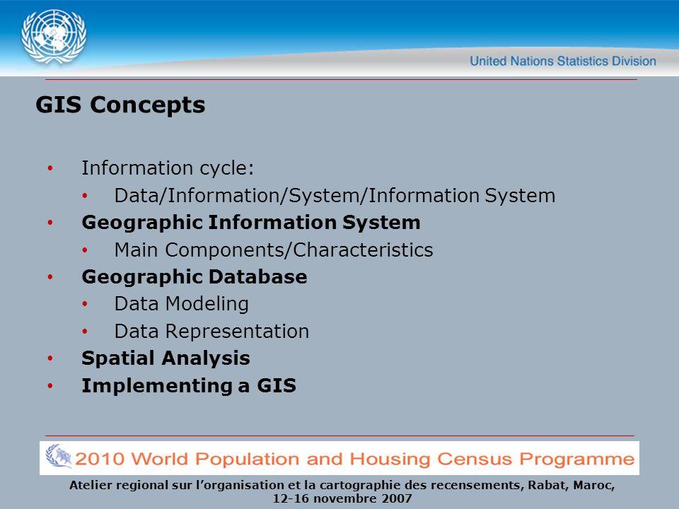 Atelier regional sur lorganisation et la cartographie des recensements, Rabat, Maroc, 12-16 novembre 2007 GIS Concepts Information cycle: Data/Informa
