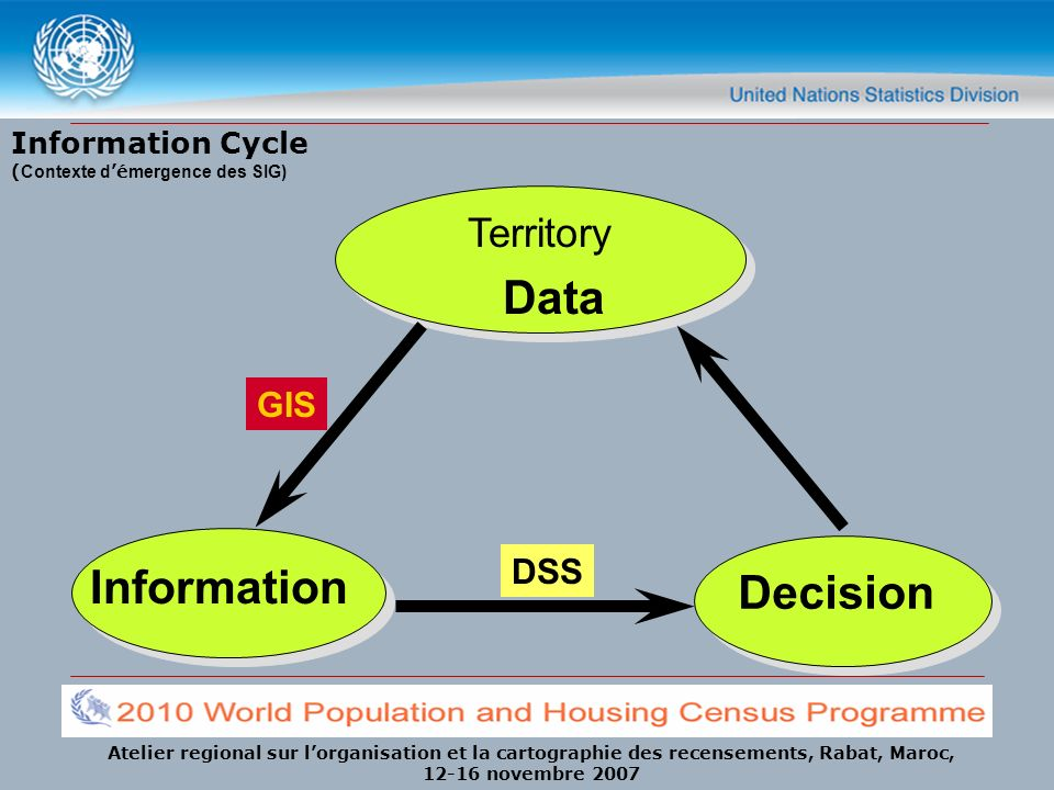 Atelier regional sur lorganisation et la cartographie des recensements, Rabat, Maroc, 12-16 novembre 2007 Information Cycle ( Contexte d é mergence des SIG) Territory Information Decision DSS GIS Data