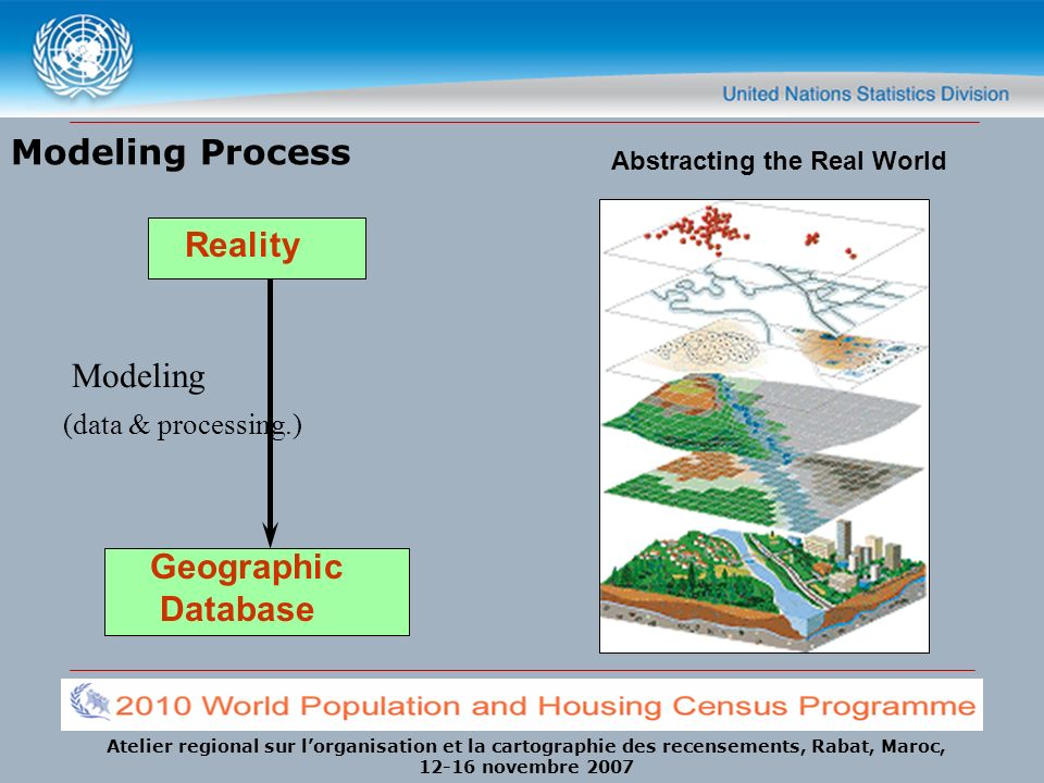 Atelier regional sur lorganisation et la cartographie des recensements, Rabat, Maroc, 12-16 novembre 2007 Modeling Process Reality Geographic Database Modeling (data & processing.) Abstracting the Real World