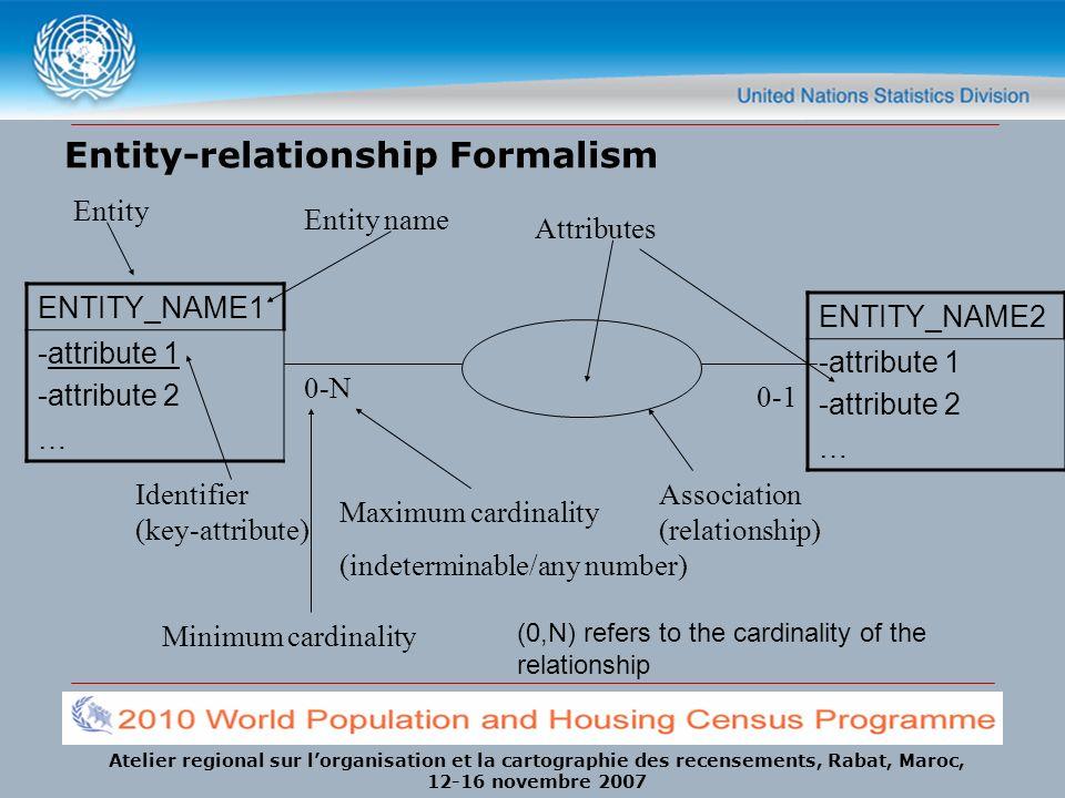 Atelier regional sur lorganisation et la cartographie des recensements, Rabat, Maroc, 12-16 novembre 2007 Entity-relationship Formalism ENTITY_NAME1 -attribute 1 -attribute 2 … ENTITY_NAME2 -attribute 1 -attribute 2 … 0-N 0-1 Minimum cardinality Maximum cardinality (indeterminable/any number) Attributes Association (relationship) Entity Entity name Identifier (key-attribute) (0,N) refers to the cardinality of the relationship