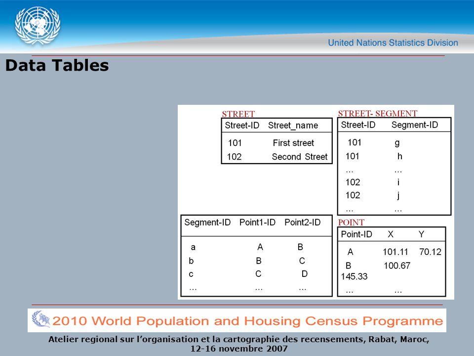 Atelier regional sur lorganisation et la cartographie des recensements, Rabat, Maroc, 12-16 novembre 2007 Data Tables