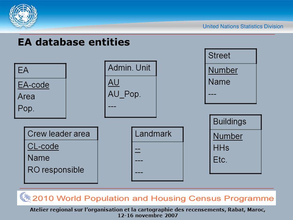 Atelier regional sur lorganisation et la cartographie des recensements, Rabat, Maroc, 12-16 novembre 2007 EA database entities EA EA-code Area Pop. St