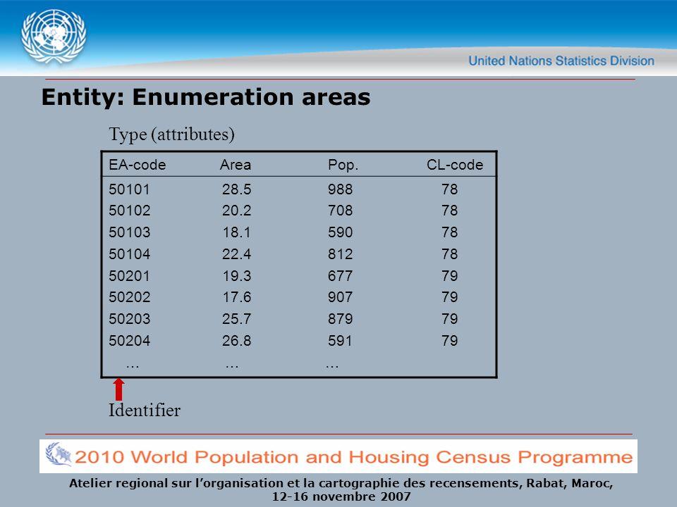 Atelier regional sur lorganisation et la cartographie des recensements, Rabat, Maroc, 12-16 novembre 2007 Entity: Enumeration areas EA-code Area Pop.