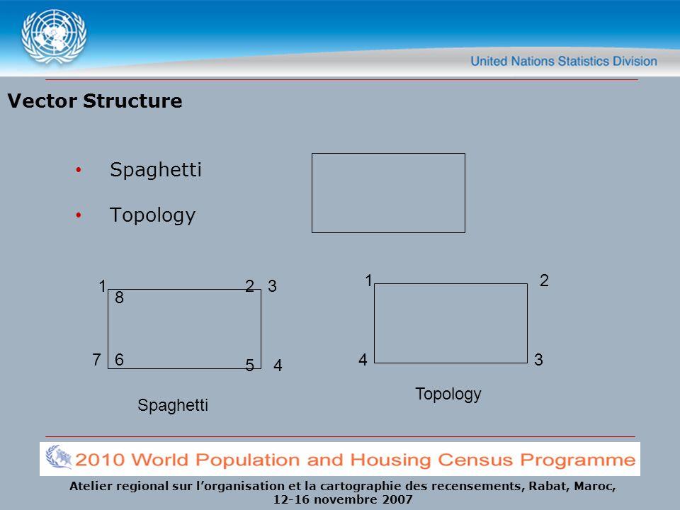 Atelier regional sur lorganisation et la cartographie des recensements, Rabat, Maroc, 12-16 novembre 2007 Vector Structure Spaghetti Topology 32 54 76 8 1 12 34 Spaghetti Topology