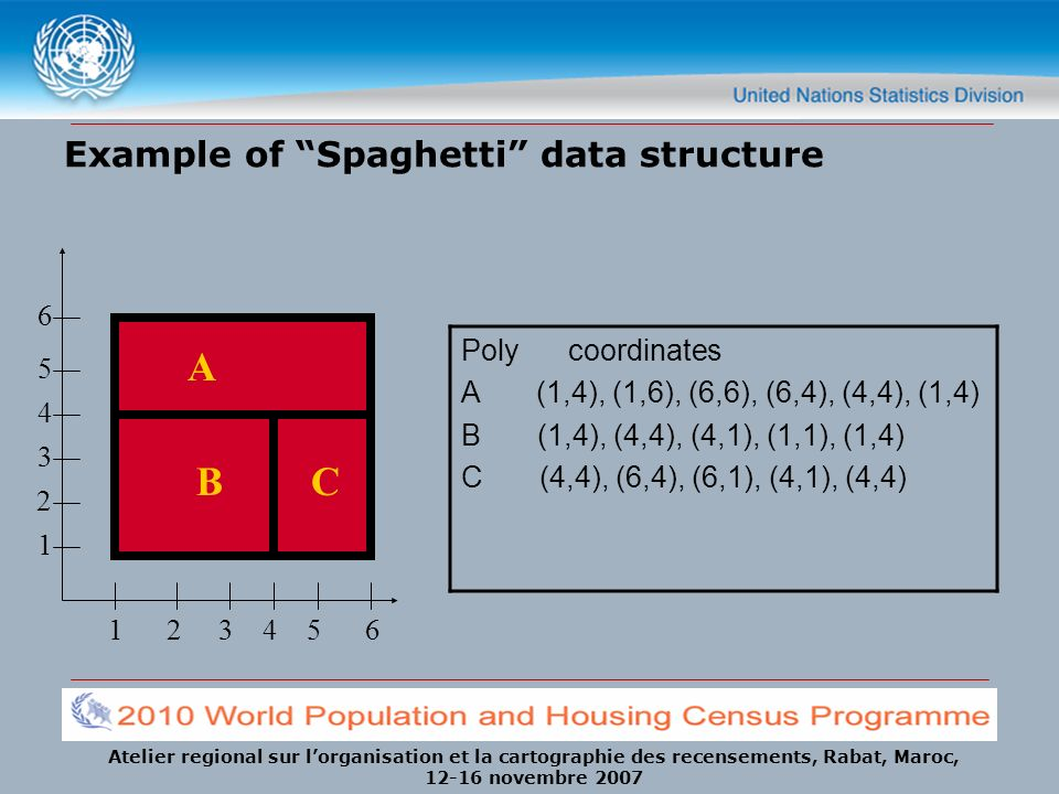 Atelier regional sur lorganisation et la cartographie des recensements, Rabat, Maroc, 12-16 novembre 2007 Example of Spaghetti data structure 1 2 3 4
