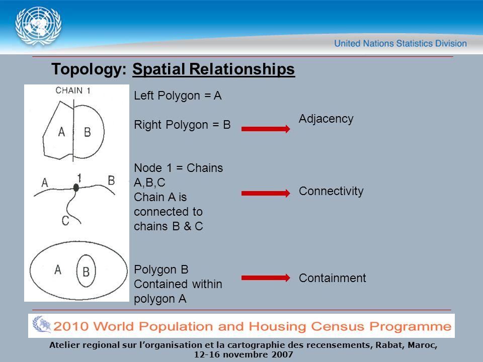 Atelier regional sur lorganisation et la cartographie des recensements, Rabat, Maroc, 12-16 novembre 2007 Topology: Spatial Relationships Adjacency Co