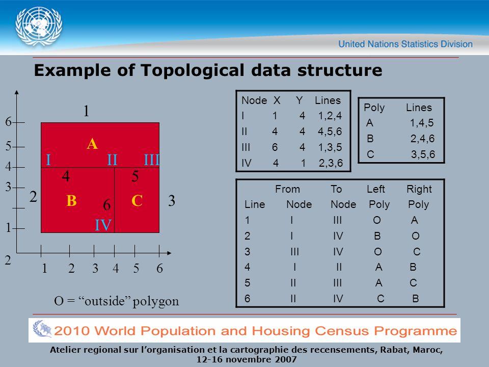 Atelier regional sur lorganisation et la cartographie des recensements, Rabat, Maroc, 12-16 novembre 2007 Example of Topological data structure 1 2 3
