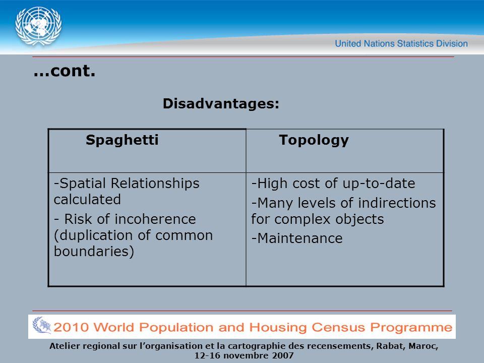 Atelier regional sur lorganisation et la cartographie des recensements, Rabat, Maroc, 12-16 novembre 2007 …cont. Spaghetti Topology -Spatial Relations
