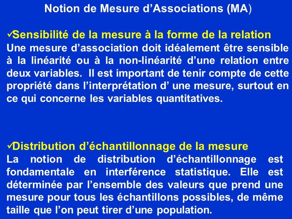Notion de Mesure dAssociations (MA) Sensibilité de la mesure à la forme de la relation Une mesure dassociation doit idéalement être sensible à la liné