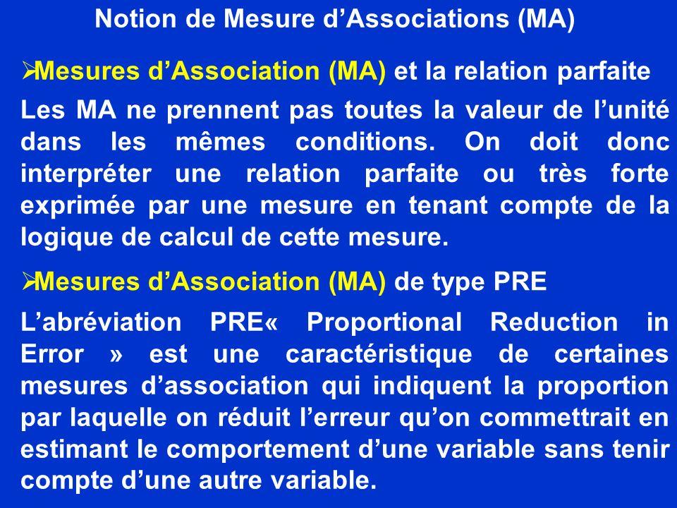 Notion de Mesure dAssociations (MA) Mesures dAssociation (MA) et la relation parfaite Les MA ne prennent pas toutes la valeur de lunité dans les mêmes