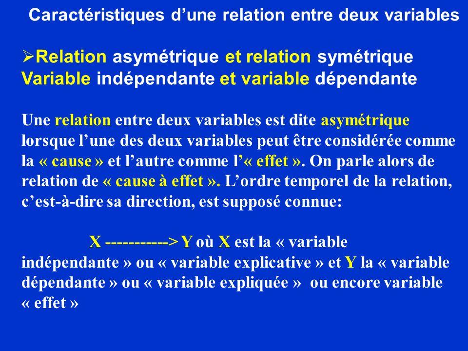 Caractéristiques dune relation entre deux variables Une relation entre deux variables est dite symétrique lorsque les deux variables agissent lune sur lautre simultanément : X Y Relation symétrique Il ne faut pas confondre la relation symétrique avec la relation réciproque dans laquelle les deux variables agissent lune sur lautre, mais à des temps différents.
