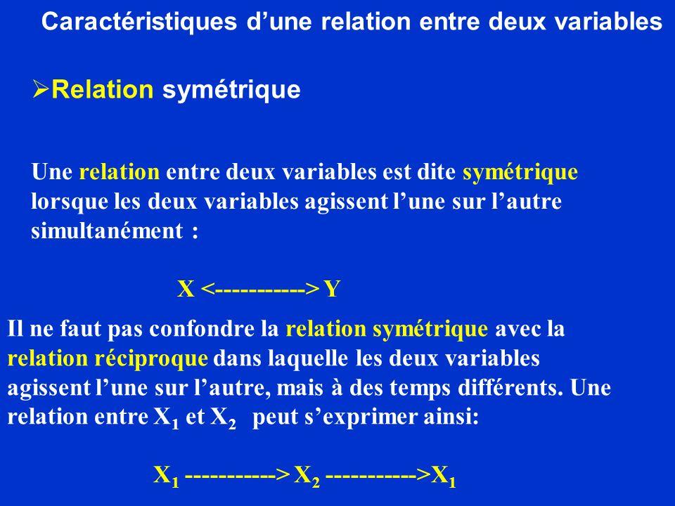 Caractéristiques dune relation entre deux variables Une relation entre deux variables est dite symétrique lorsque les deux variables agissent lune sur