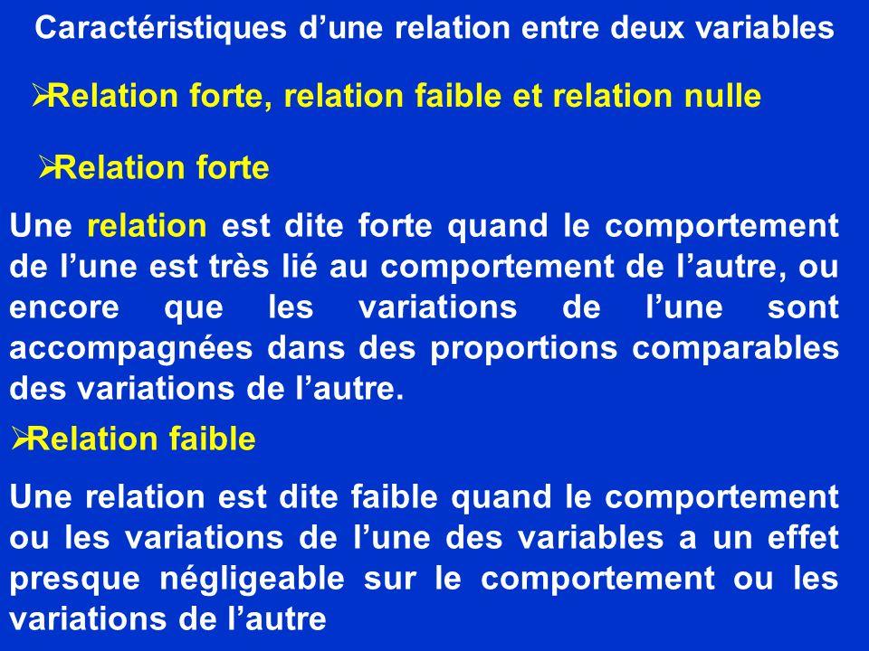 Caractéristiques dune relation entre deux variables Relation nulle La relation entre deux variables est dite nulle quand il nexiste pas de relation entre les deux variables.