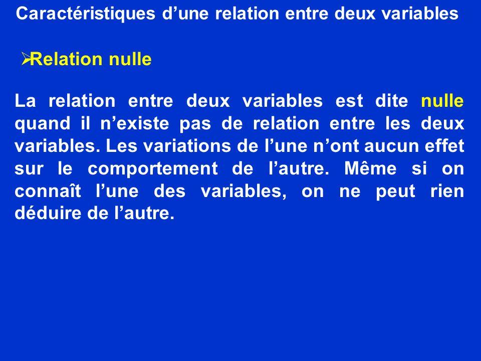 Caractéristiques dune relation entre deux variables Relation nulle La relation entre deux variables est dite nulle quand il nexiste pas de relation en