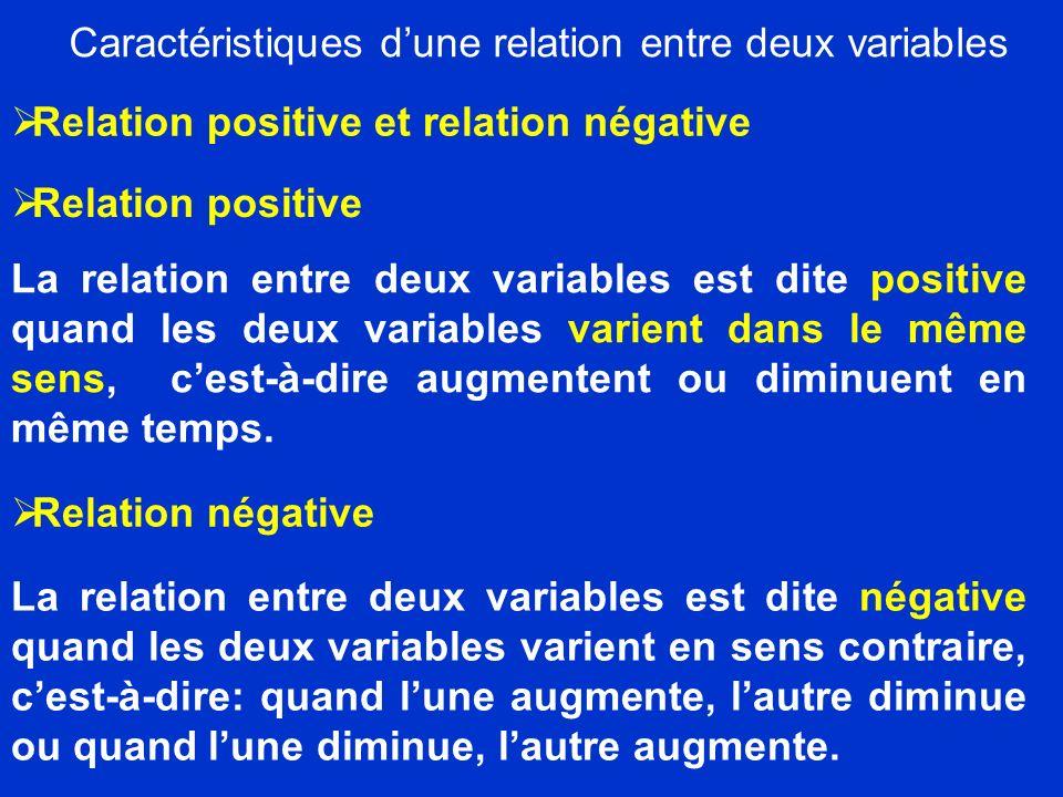 Caractéristiques dune relation entre deux variables En combinant lorientation (positive ou négative) dune relation avec son degré (fort ou faible), nous obtenons les quatre possibilités suivantes: Relation positive forte; Relation positive faible; Relation négative forte; Relation négative faible.