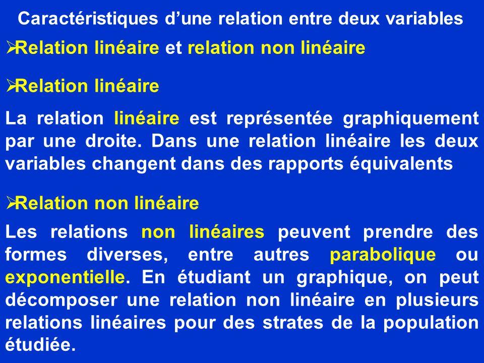 Caractéristiques dune relation entre deux variables Relation linéaire et relation non linéaire Relation linéaire La relation linéaire est représentée