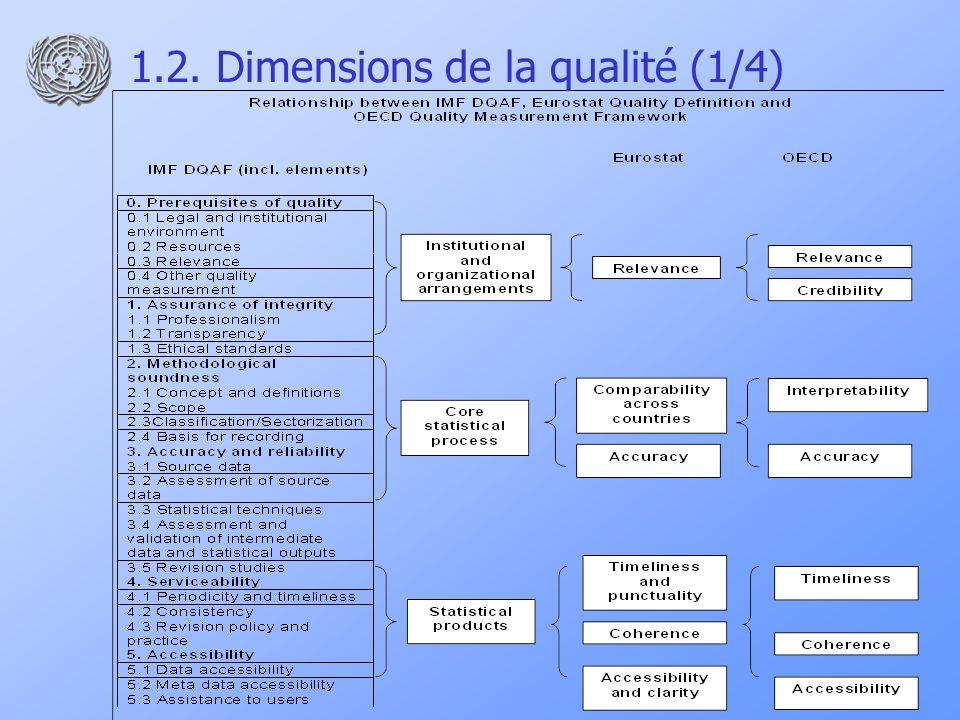 1.2.Dimensions de la qualité (2/4) 1.