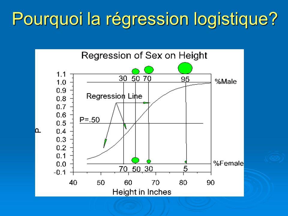 Avec la régression linéaire (RLi), les valeurs prédites seront plus grandes que 1 et plus petites que 0, au fur et à mesure quon séloigne sur laxe des X.