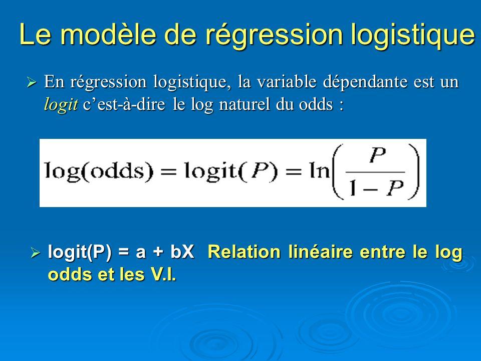 En régression logistique, la variable dépendante est un logit cest-à-dire le log naturel du odds : En régression logistique, la variable dépendante es