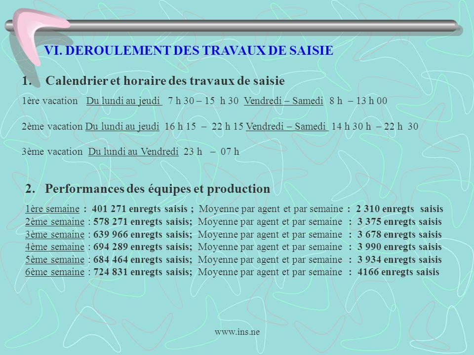 www.ins.ne VI. DEROULEMENT DES TRAVAUX DE SAISIE 1.Calendrier et horaire des travaux de saisie 1ère vacation Du lundi au jeudi 7 h 30 – 15 h 30 Vendre