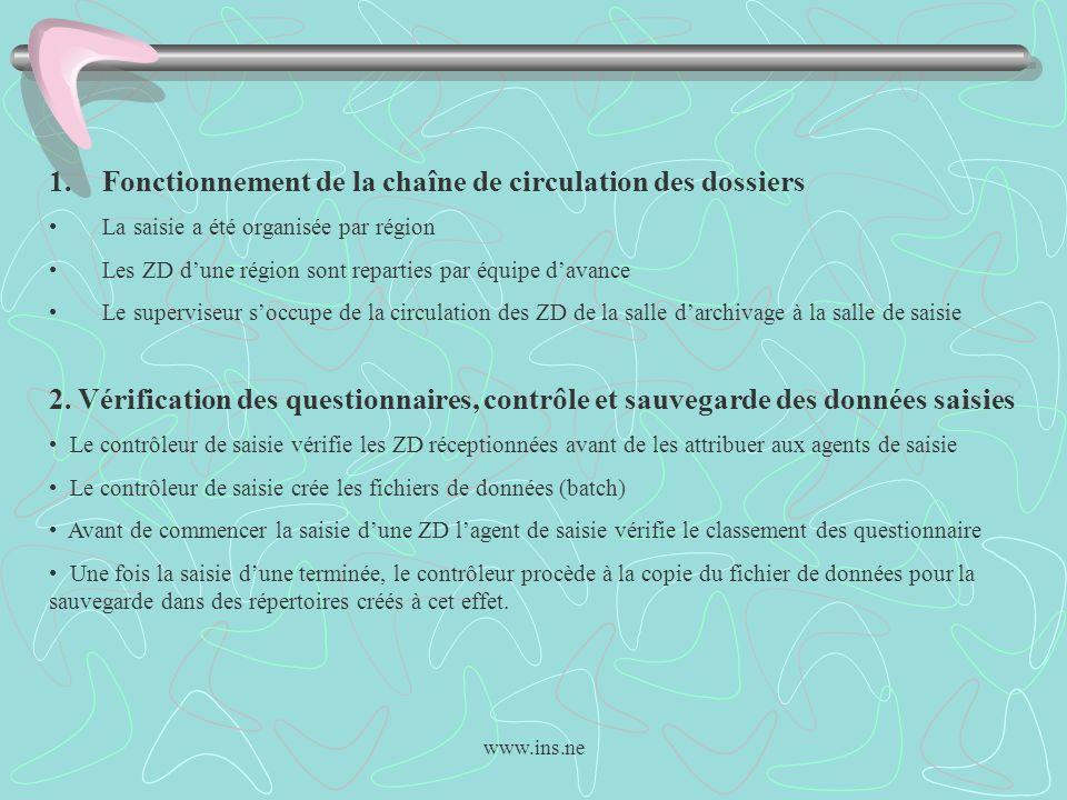 www.ins.ne 1.Fonctionnement de la chaîne de circulation des dossiers La saisie a été organisée par région Les ZD dune région sont reparties par équipe