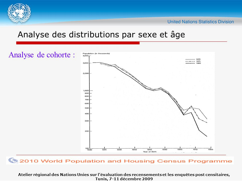 Analyse des distributions par sexe et âge Analyse de cohorte : Atelier régional des Nations Unies sur lévaluation des recensements et les enquêtes pos