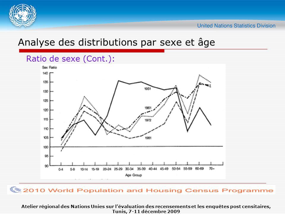 Analyse des distributions par sexe et âge Ratio de sexe (Cont.): Atelier régional des Nations Unies sur lévaluation des recensements et les enquêtes p