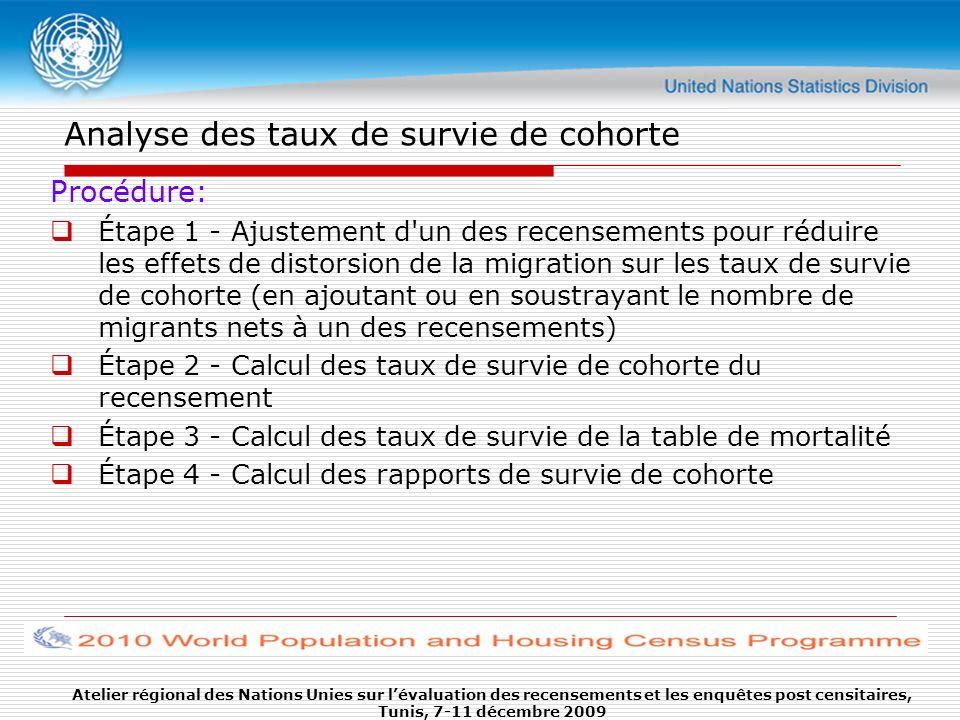 Analyse des taux de survie de cohorte Procédure: Étape 1 - Ajustement d'un des recensements pour réduire les effets de distorsion de la migration sur