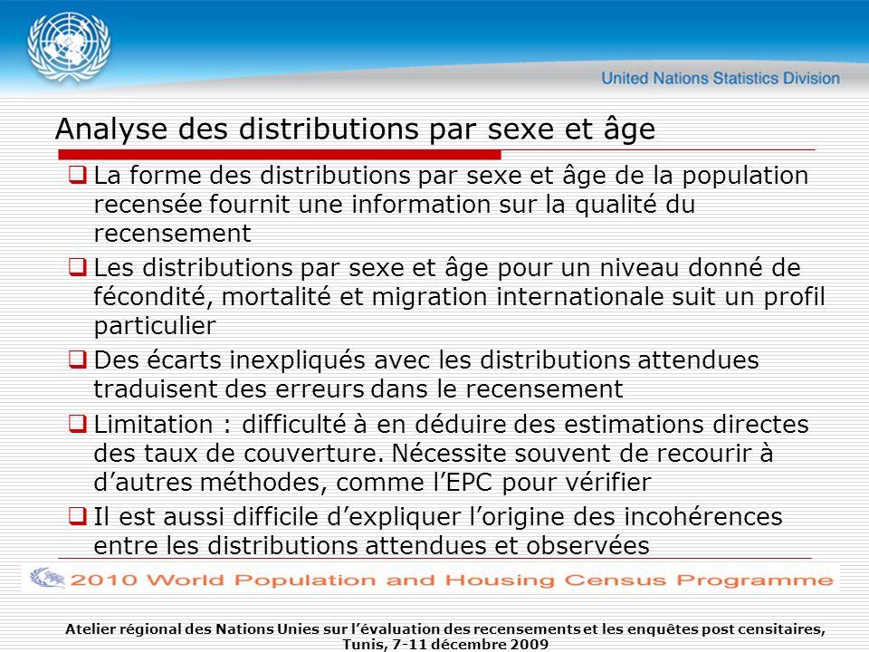 Analyse des distributions par sexe et âge La forme des distributions par sexe et âge de la population recensée fournit une information sur la qualité