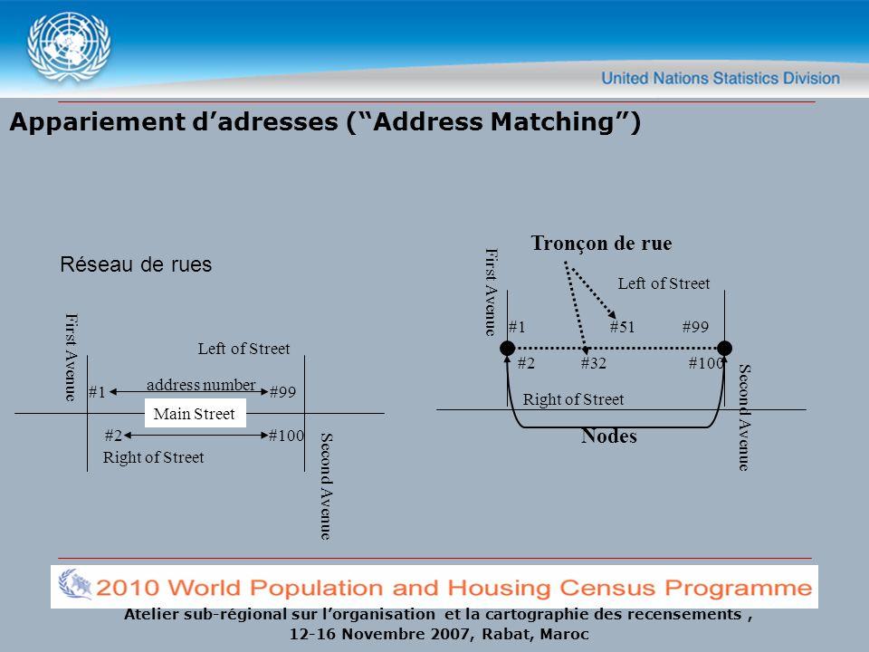 Atelier sub-régional sur lorganisation et la cartographie des recensements, 12-16 Novembre 2007, Rabat, Maroc Appariement dadresses (Address Matching)