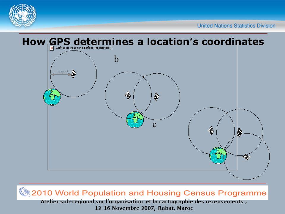 Atelier sub-régional sur lorganisation et la cartographie des recensements, 12-16 Novembre 2007, Rabat, Maroc c b a How GPS determines a locations coo