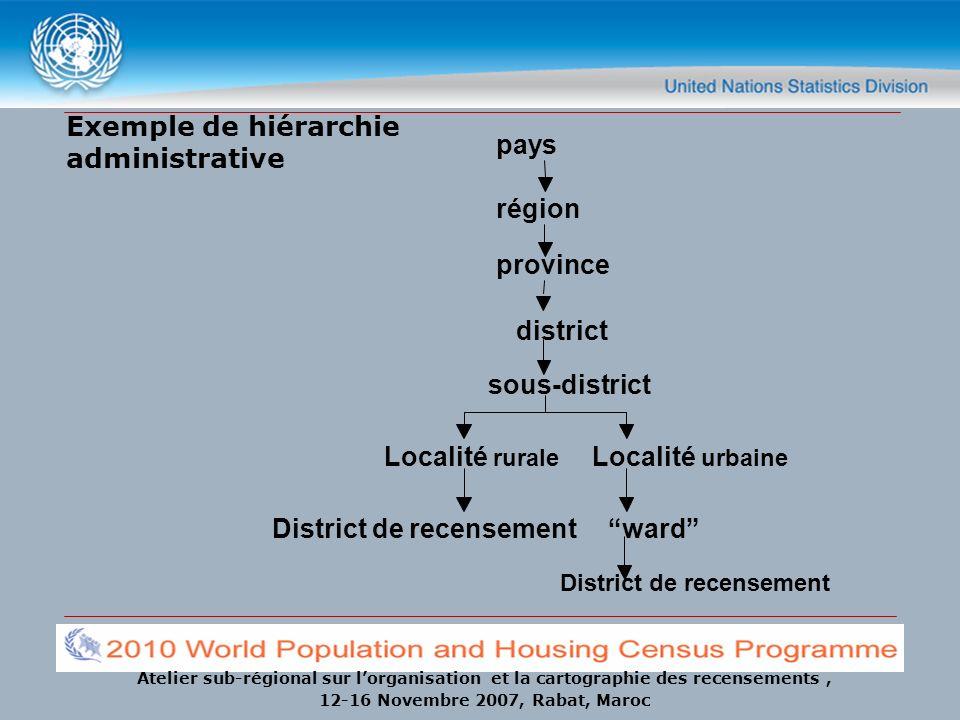 Atelier sub-régional sur lorganisation et la cartographie des recensements, 12-16 Novembre 2007, Rabat, Maroc Exemple dune hiérarchie admin.