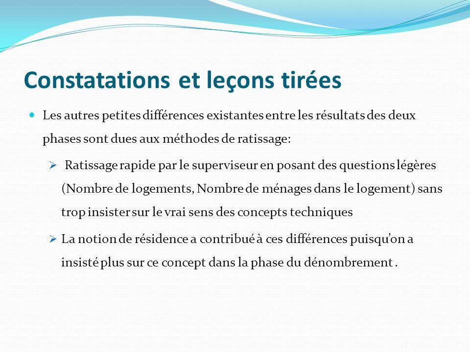 Constatations et leçons tirées Les autres petites différences existantes entre les résultats des deux phases sont dues aux méthodes de ratissage: Rati