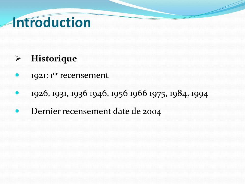 Introduction Historique 1921: 1 er recensement 1926, 1931, 1936 1946, 1956 1966 1975, 1984, 1994 Dernier recensement date de 2004