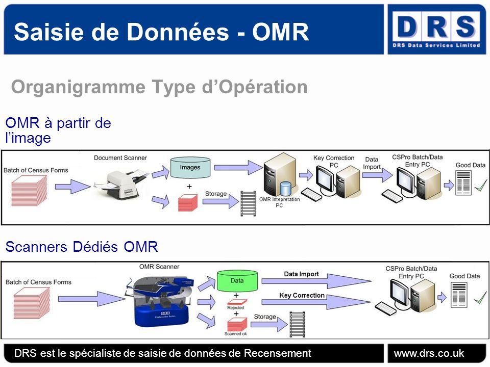 Saisie de Données - OMR Organigramme Type dOpération OMR à partir de limage DRS est le spécialiste de saisie de données de Recensement www.drs.co.uk Scanners Dédiés OMR