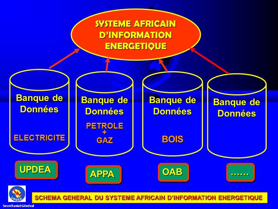 Banque de Données ELECTRICITE PETROLE+GAZ BOIS SYSTEME AFRICAIN DINFORMATION ENERGETIQUE UPDEAUPDEA OABOAB APPAAPPA ………… SCHEMA GENERAL DU SYSTEME AFR