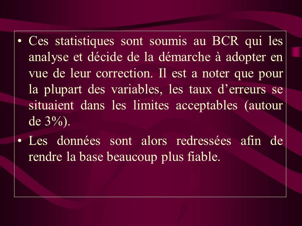 Ces statistiques sont soumis au BCR qui les analyse et décide de la démarche à adopter en vue de leur correction. Il est a noter que pour la plupart d