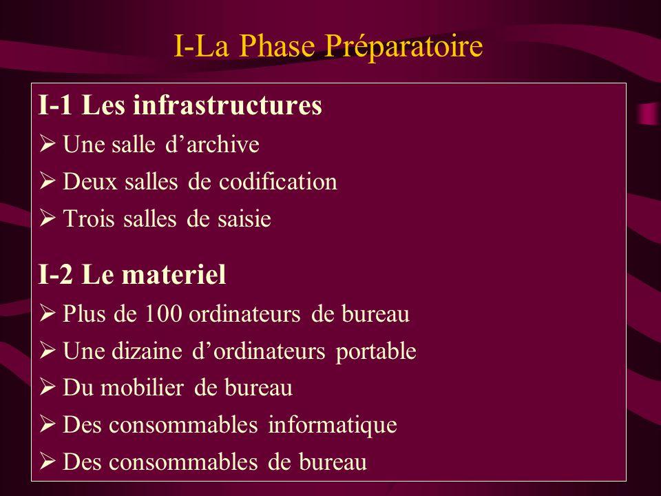 I-La Phase Préparatoire I-1 Les infrastructures Une salle darchive Deux salles de codification Trois salles de saisie I-2 Le materiel Plus de 100 ordi