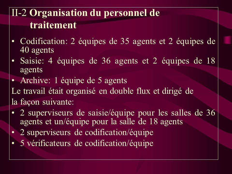 II-2 Organisation du personnel de traitement Codification: 2 équipes de 35 agents et 2 équipes de 40 agents Saisie: 4 équipes de 36 agents et 2 équipe