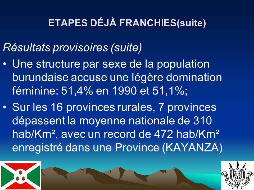 ETAPES DÉJÀ FRANCHIES(suite) Résultats provisoires (suite) Une structure par sexe de la population burundaise accuse une légère domination féminine: 51,4% en 1990 et 51,1%; Sur les 16 provinces rurales, 7 provinces dépassent la moyenne nationale de 310 hab/Km², avec un record de 472 hab/Km² enregistré dans une Province (KAYANZA)