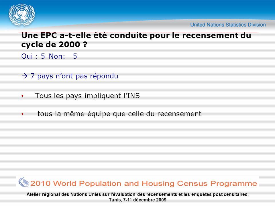 Atelier régional des Nations Unies sur lévaluation des recensements et les enquêtes post censitaires, Tunis, 7-11 décembre 2009 Budget Partie du budget du recensememt pour tous les pays ayant conduit une EPC Budget adéquat dans 3 pays (Cap Vert, Mauritanie, Sénégal), non adéquat dans 2: Cote dIvoire et Mali
