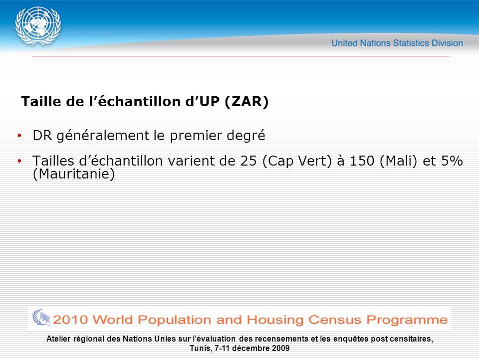 Atelier régional des Nations Unies sur lévaluation des recensements et les enquêtes post censitaires, Tunis, 7-11 décembre 2009 Domaines danalyse National (tous les pays) La plupart aussi : Urbain-rural et régional (provincial)