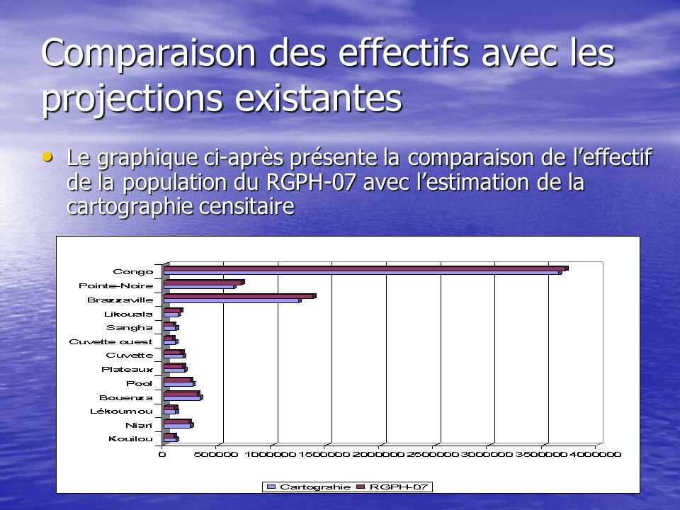 Comparaison des effectifs avec les projections existantes Le graphique ci-après présente la comparaison de leffectif de la population du RGPH-07 avec