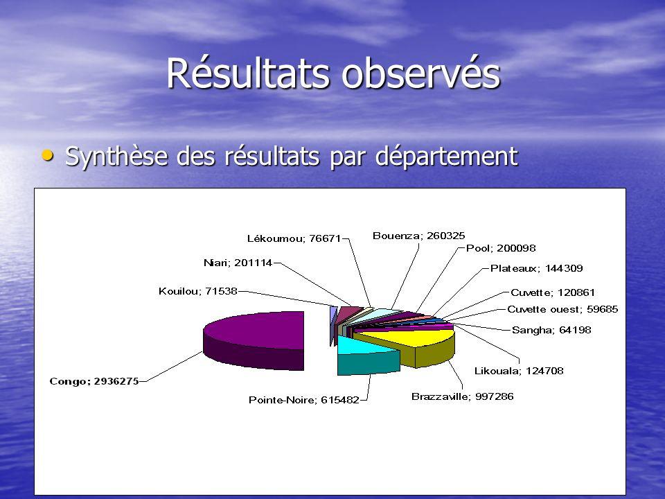 Résultats observés Synthèse des résultats par département Synthèse des résultats par département