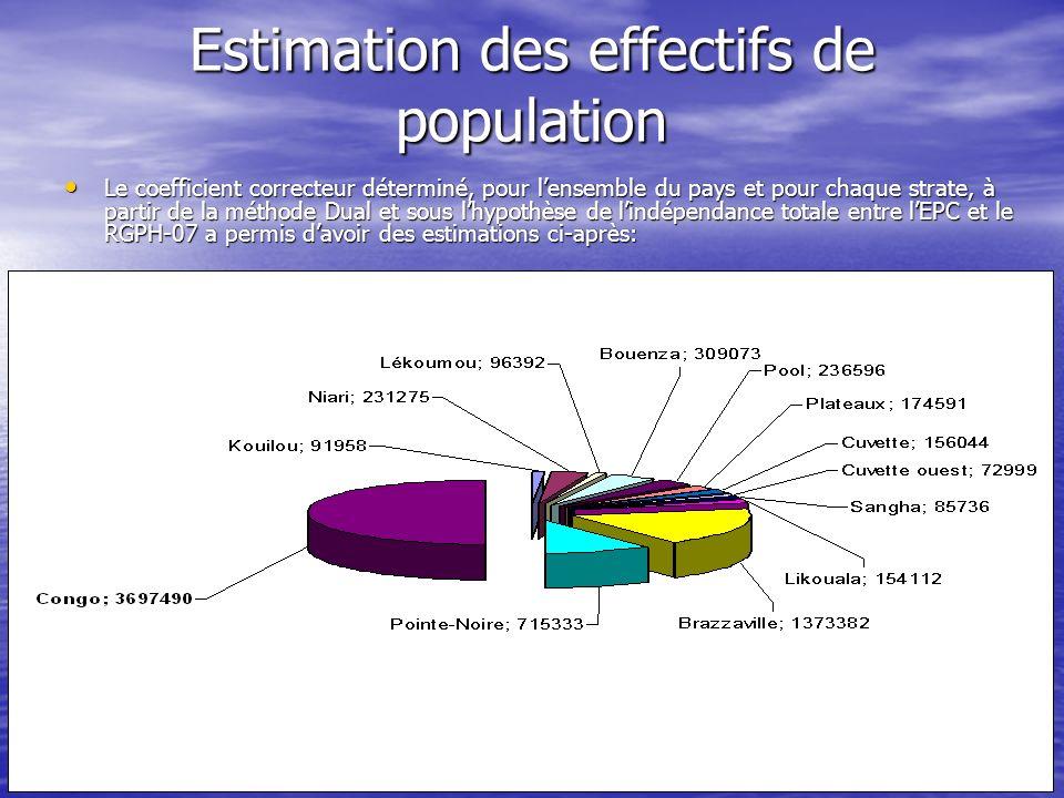 Estimation des effectifs de population Le coefficient correcteur déterminé, pour lensemble du pays et pour chaque strate, à partir de la méthode Dual